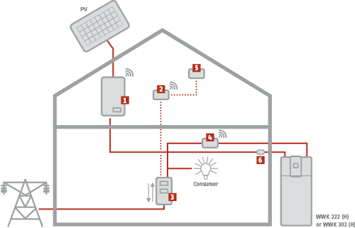 Hot Water Heat Pump Full EMS Implementation